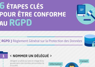 Infographie : Le RGPD en 6 étapes