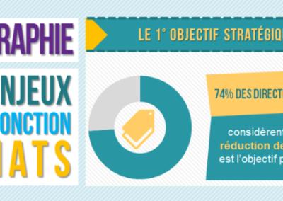 Infographie : Les enjeux de la fonction Achats